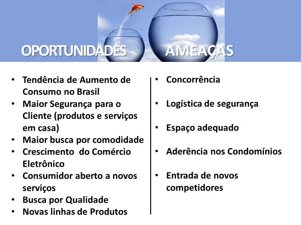 OPORTUNIDADES AMEAÇAS Tendência de Aumento de Consumo no Brasil