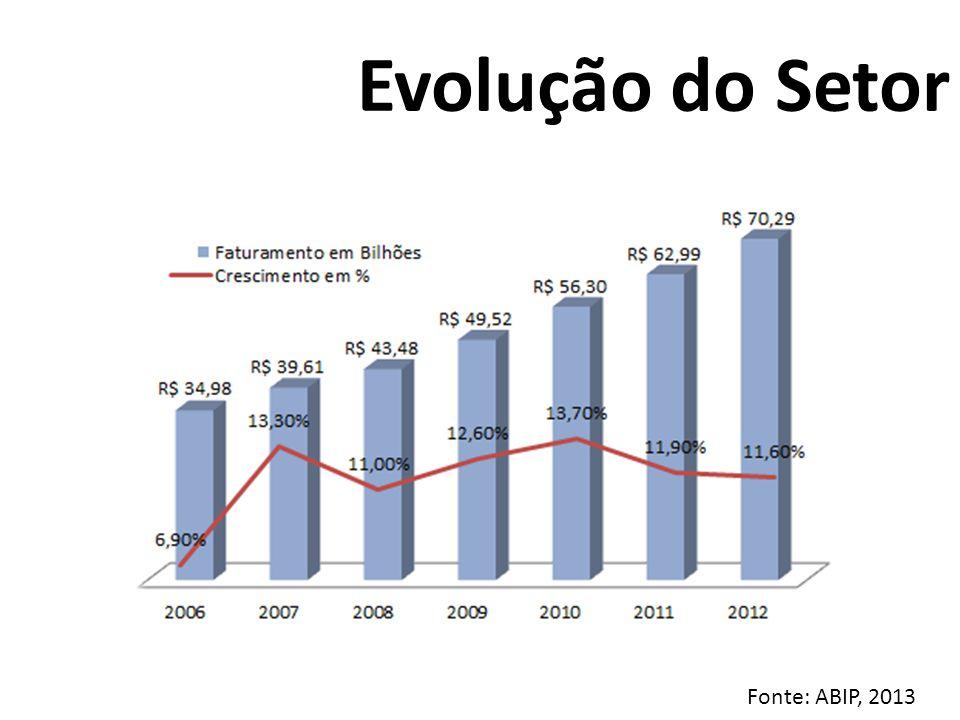 Evolução do Setor Analise de Mercado Fonte: ABIP, 2013