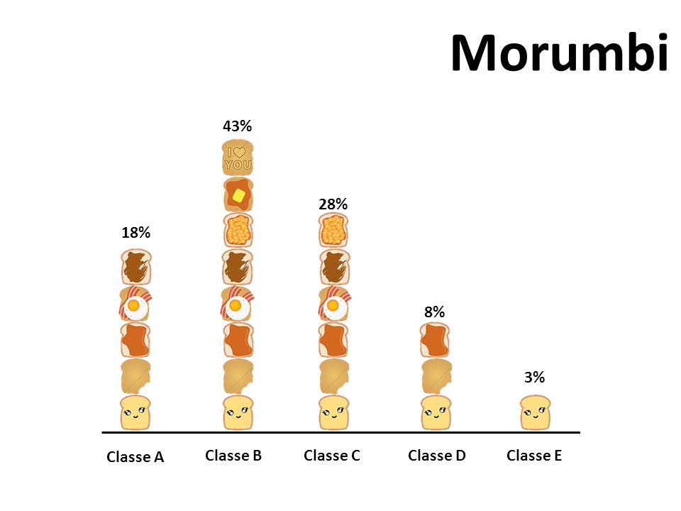 Morumbi 43% 28% 18% 8% 3% Classe A Classe B Classe C Classe D Classe E