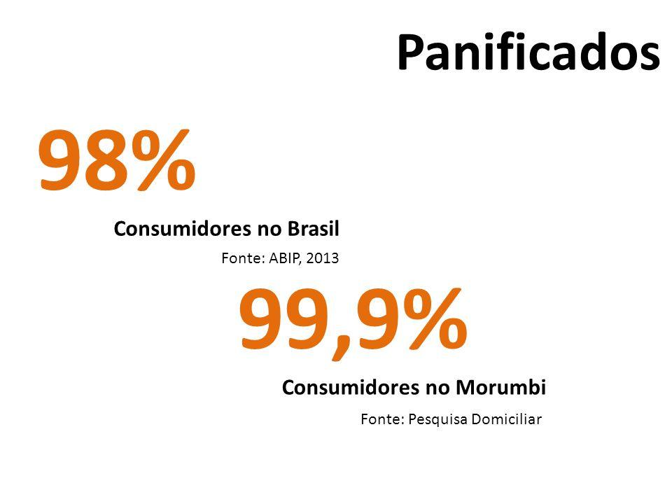 98% 99,9% Panificados Consumidores no Brasil Consumidores no Morumbi
