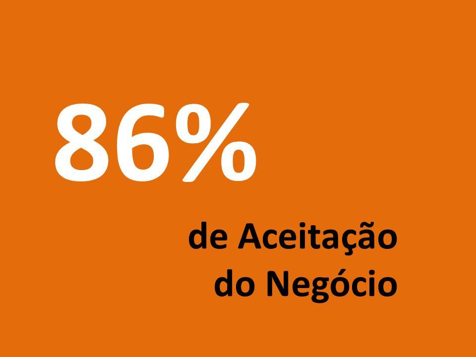 86% de Aceitação do Negócio perfil do consumidor