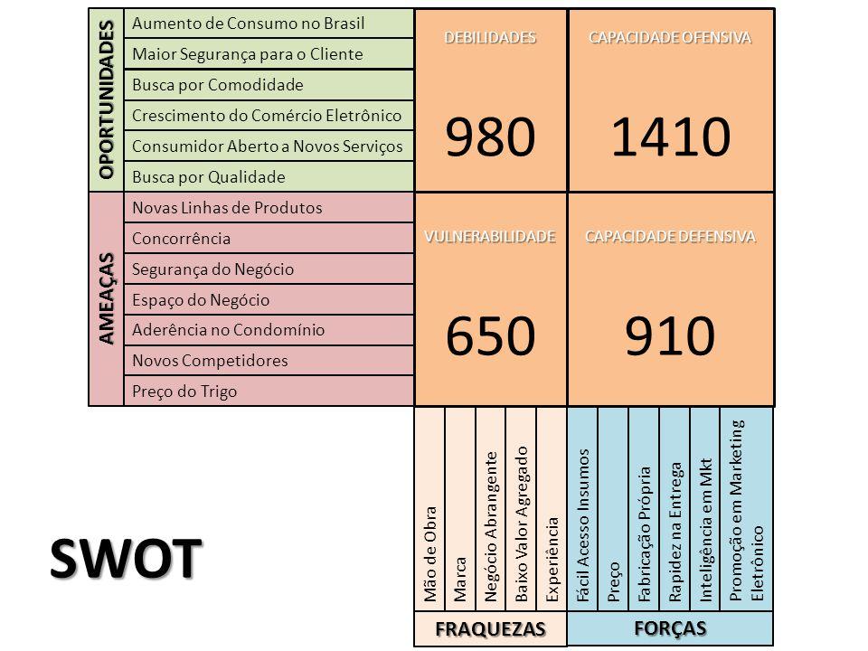 980 1410 650 910 SWOT OPORTUNIDADES AMEAÇAS FRAQUEZAS FORÇAS