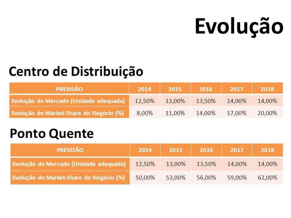 Evolução Centro de Distribuição Ponto Quente PREVISÃO 2014 2015 2016