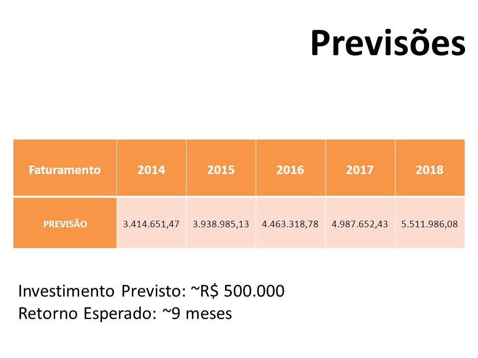 Previsões Investimento Previsto: ~R$ 500.000