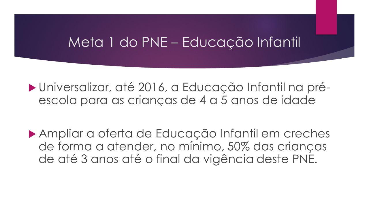 Meta 1 do PNE – Educação Infantil