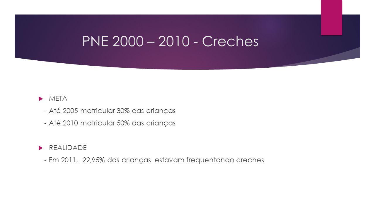 PNE 2000 – 2010 - Creches META - Até 2005 matricular 30% das crianças