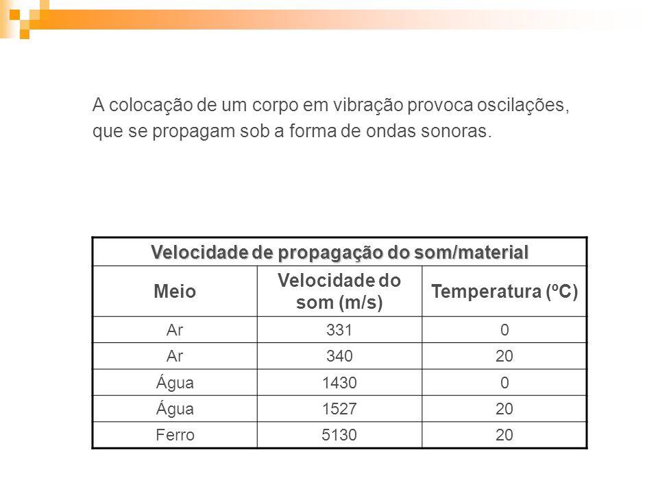 Velocidade de propagação do som/material Velocidade do som (m/s)