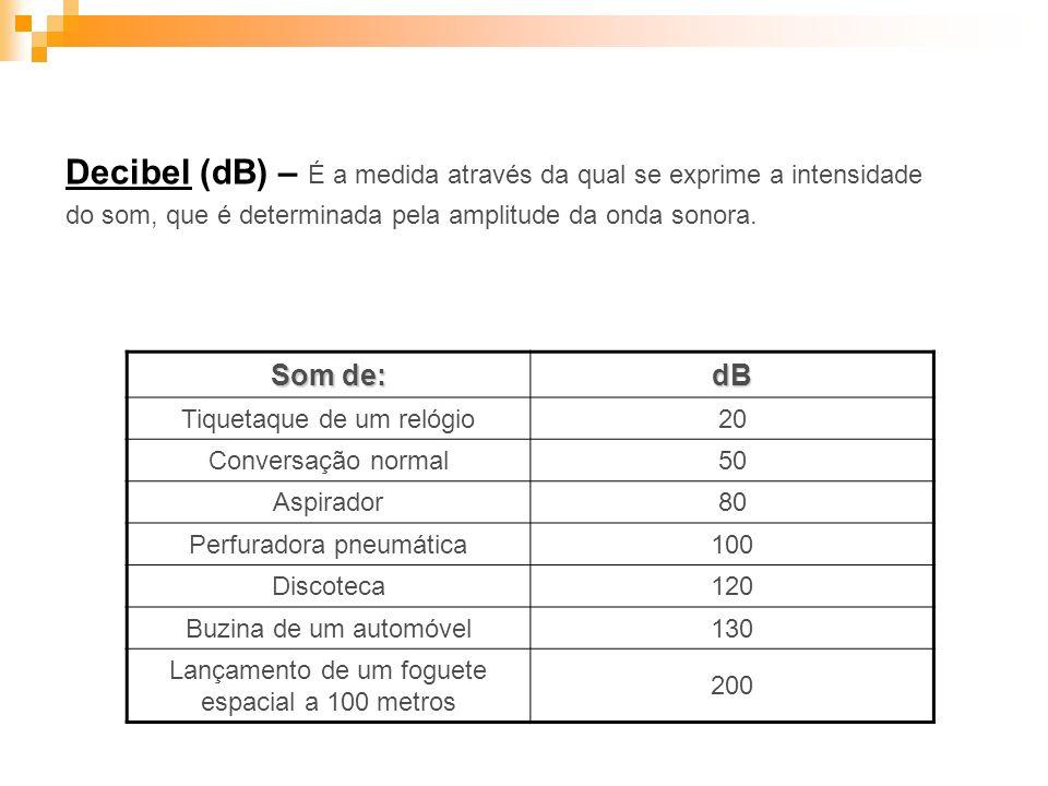 Decibel (dB) – É a medida através da qual se exprime a intensidade do som, que é determinada pela amplitude da onda sonora.