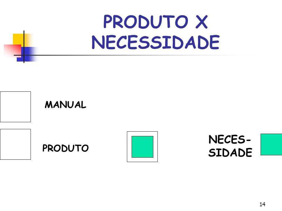 PRODUTO X NECESSIDADE MMANUALMANUAL MANUAL MANUAL P PRODUTO RODUTO