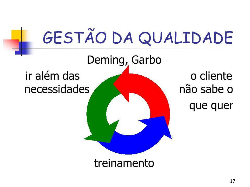 GESTÃO DA QUALIDADE Deming, Garbo