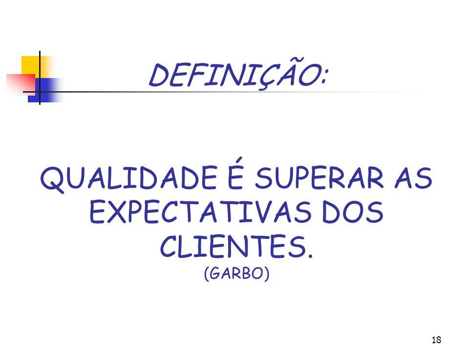 DEFINIÇÃO: QUALIDADE É SUPERAR AS EXPECTATIVAS DOS CLIENTES. (GARBO)