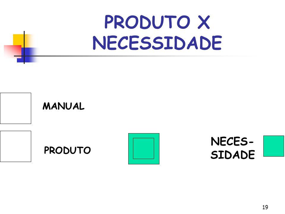 PRODUTO X NECESSIDADE MANUALMANUALM PRO PRODUTO DUTO NECES- SIDADE