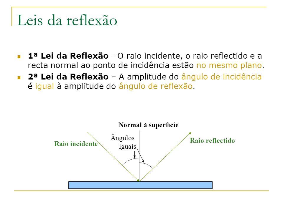 Leis da reflexão 1ª Lei da Reflexão - O raio incidente, o raio reflectido e a recta normal ao ponto de incidência estão no mesmo plano.