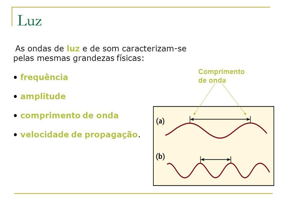 Luz frequência amplitude comprimento de onda velocidade de propagação.