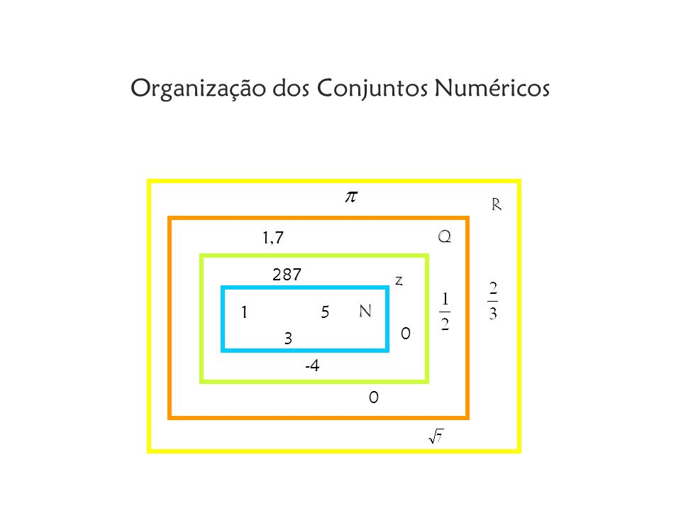 Organização dos Conjuntos Numéricos