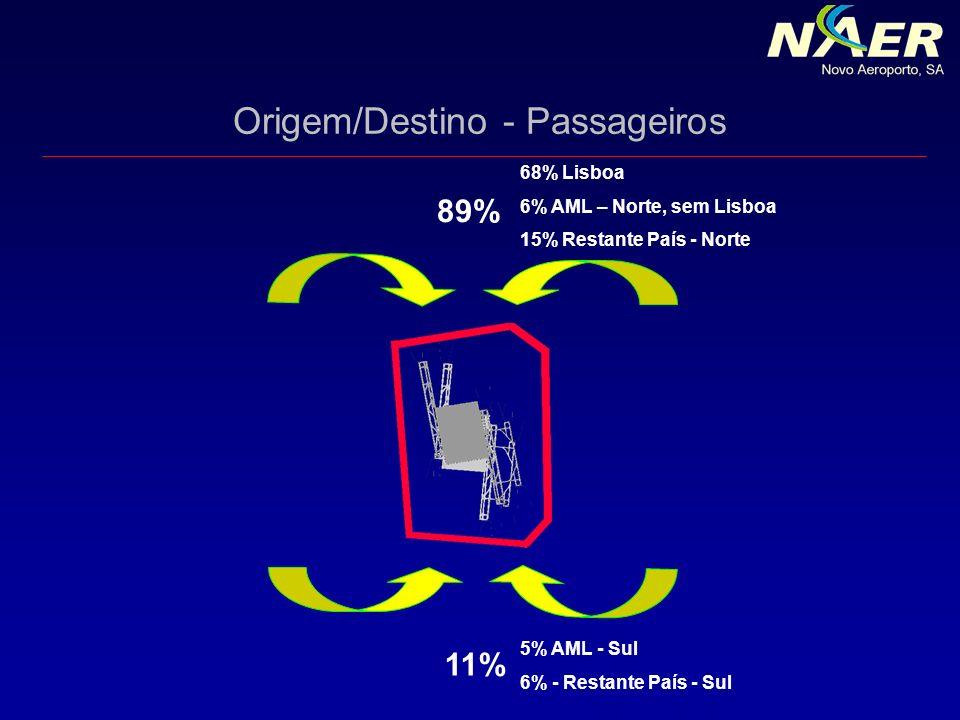 Origem/Destino - Passageiros