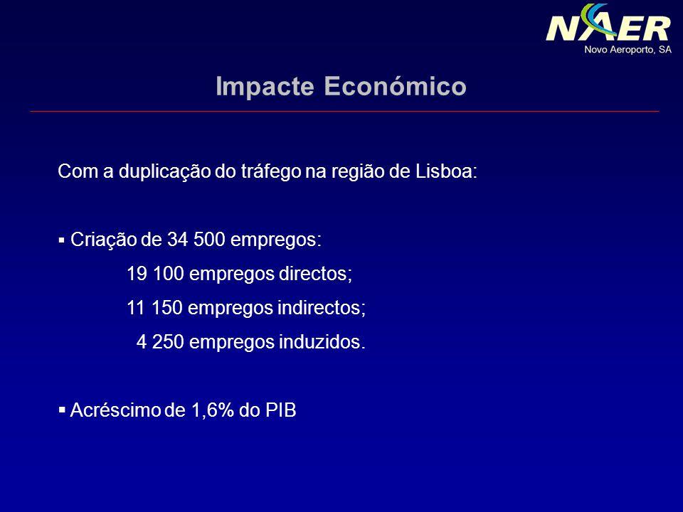 Com a duplicação do tráfego na região de Lisboa:
