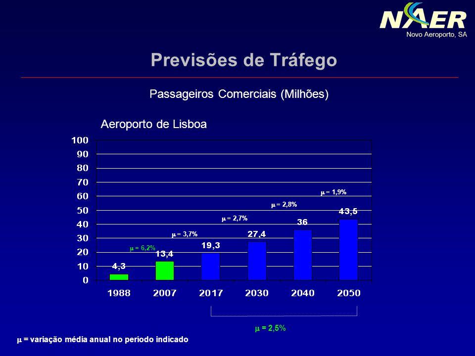 Previsões de Tráfego Passageiros Comerciais (Milhões)