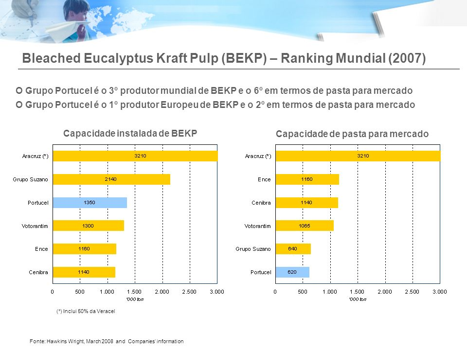 Capacidade instalada de BEKP Capacidade de pasta para mercado