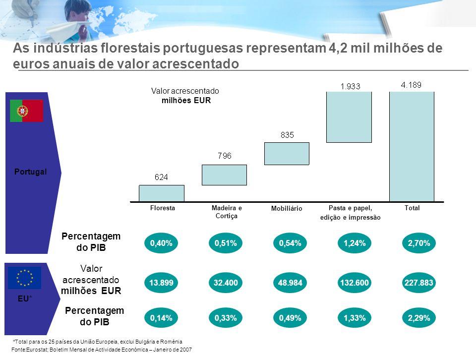 4.038 As indústrias florestais portuguesas representam 4,2 mil milhões de euros anuais de valor acrescentado.