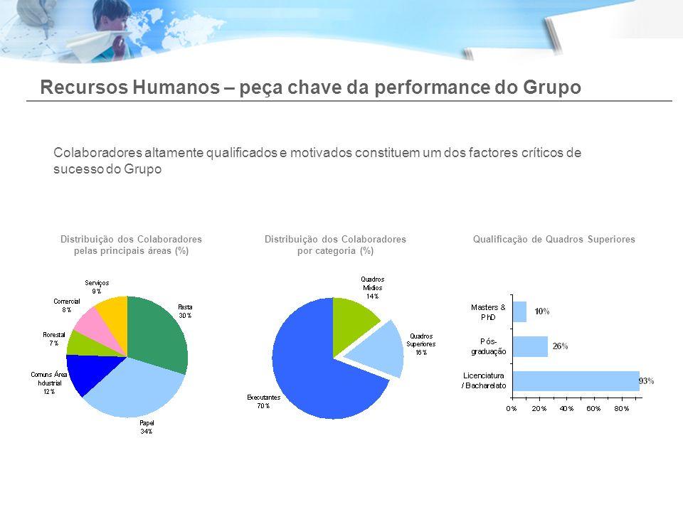 Recursos Humanos – peça chave da performance do Grupo