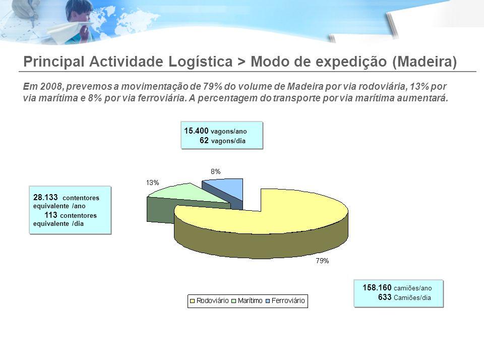 Principal Actividade Logística > Modo de expedição (Madeira)