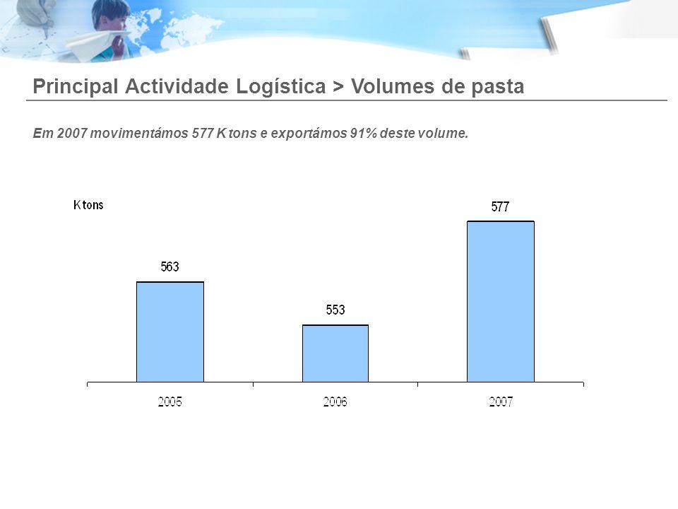 Principal Actividade Logística > Volumes de pasta