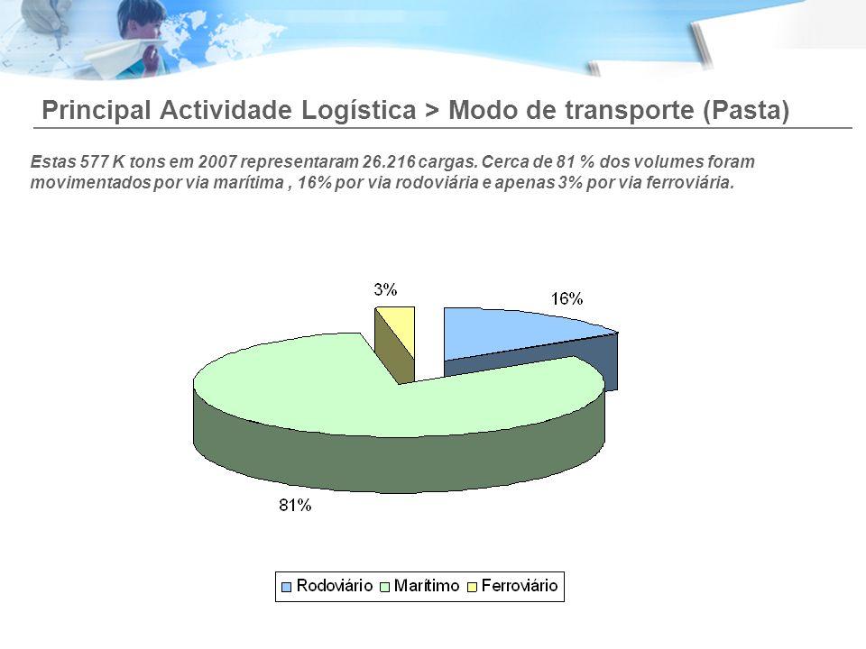 Principal Actividade Logística > Modo de transporte (Pasta)
