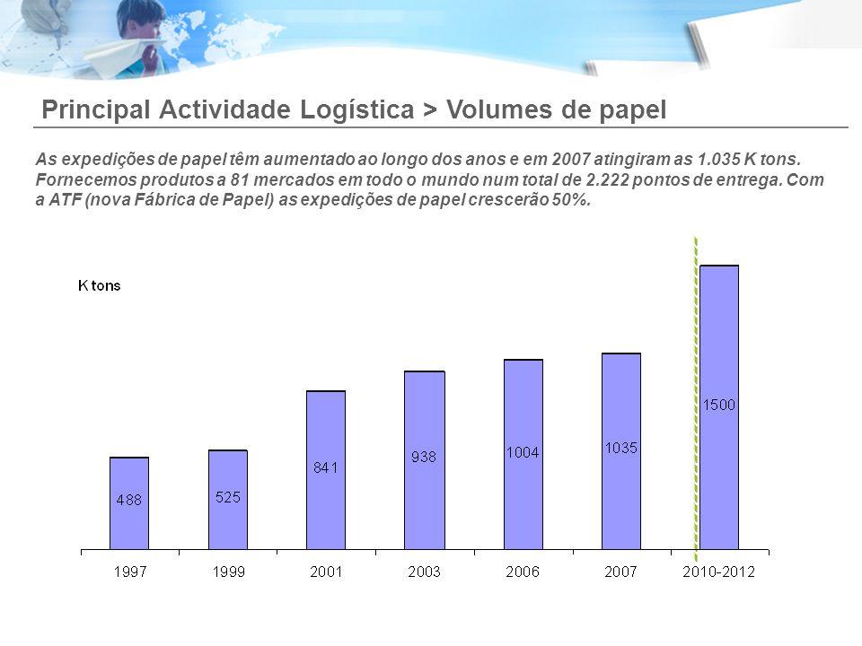 Principal Actividade Logística > Volumes de papel