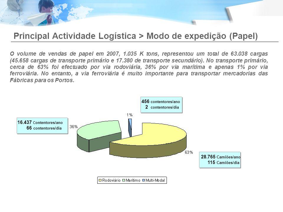 Principal Actividade Logística > Modo de expedição (Papel)