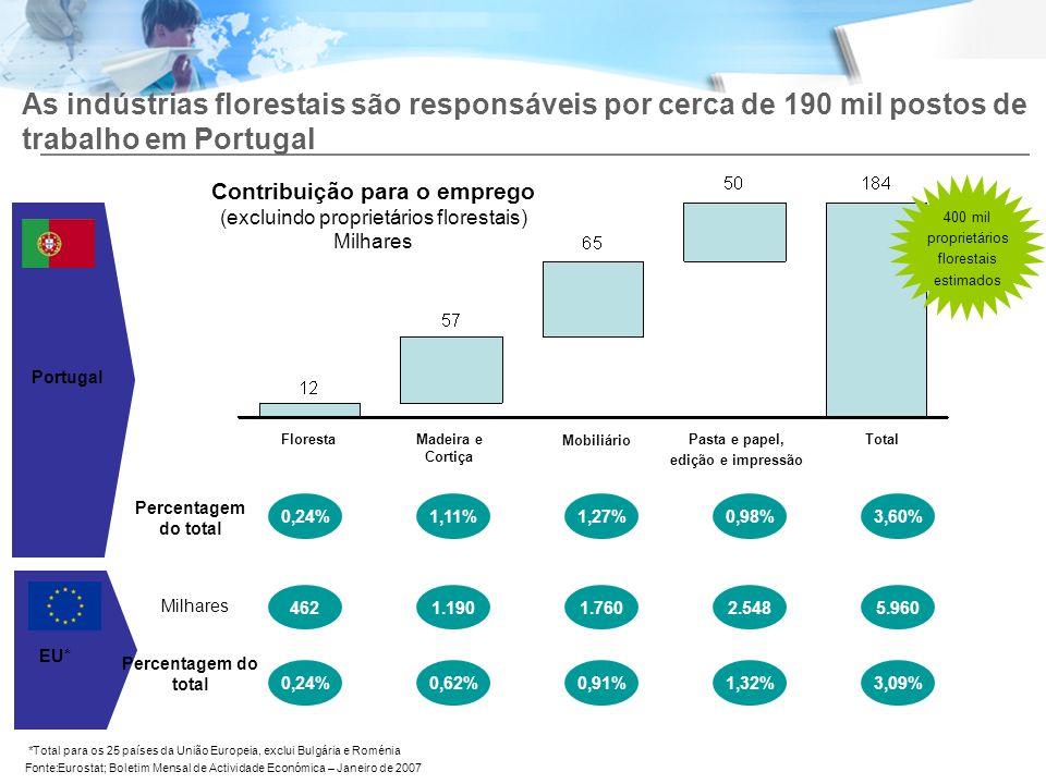 173 As indústrias florestais são responsáveis por cerca de 190 mil postos de trabalho em Portugal.