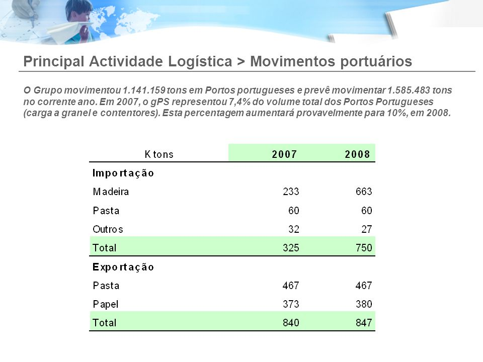 Principal Actividade Logística > Movimentos portuários