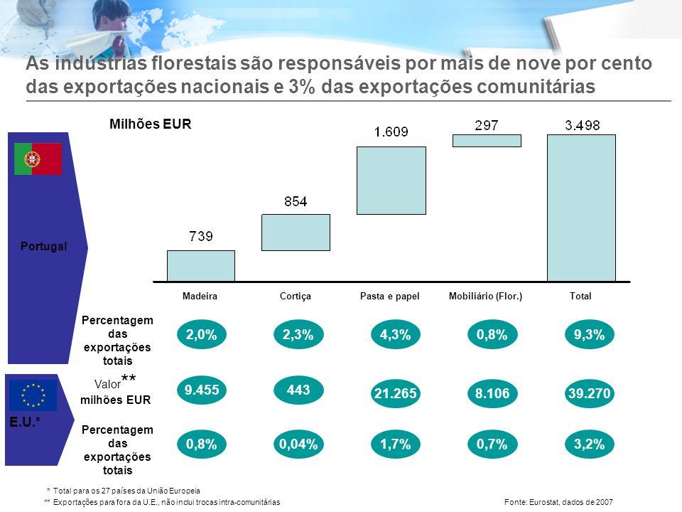 Percentagem das exportações totais Percentagem das exportações totais