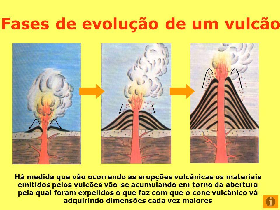 Fases de evolução de um vulcão