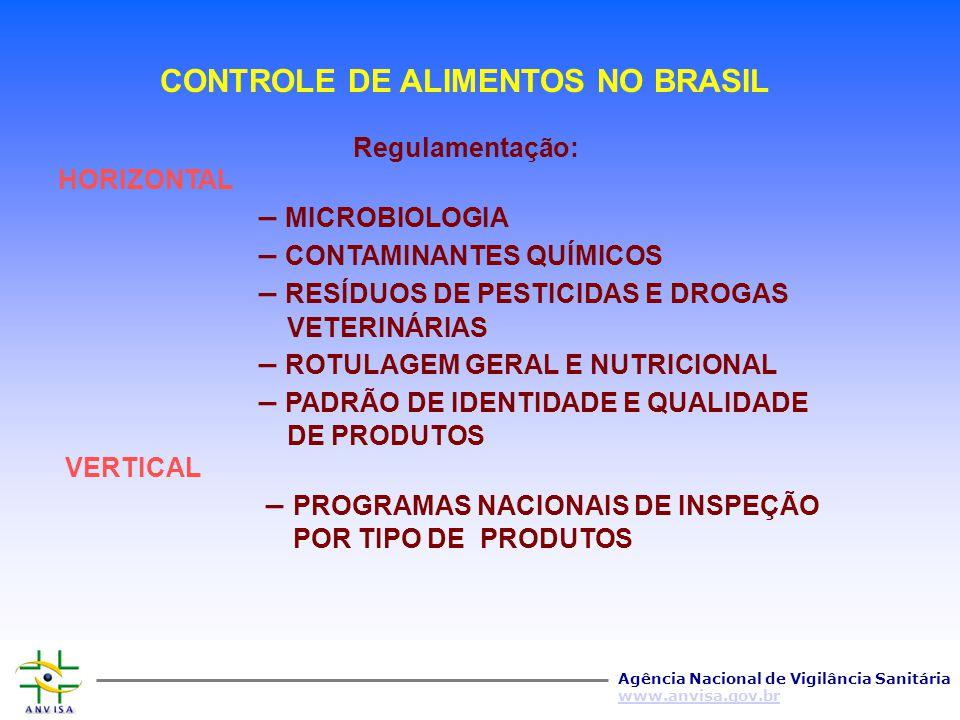 CONTROLE DE ALIMENTOS NO BRASIL