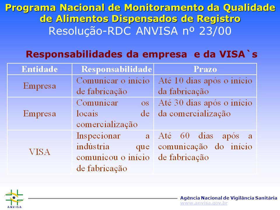 Programa Nacional de Monitoramento da Qualidade de Alimentos Dispensados de Registro Resolução-RDC ANVISA nº 23/00 Responsabilidades da empresa e da VISA`s