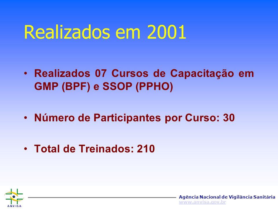 Realizados em 2001 Realizados 07 Cursos de Capacitação em GMP (BPF) e SSOP (PPHO) Número de Participantes por Curso: 30.