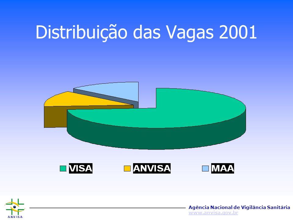 Distribuição das Vagas 2001