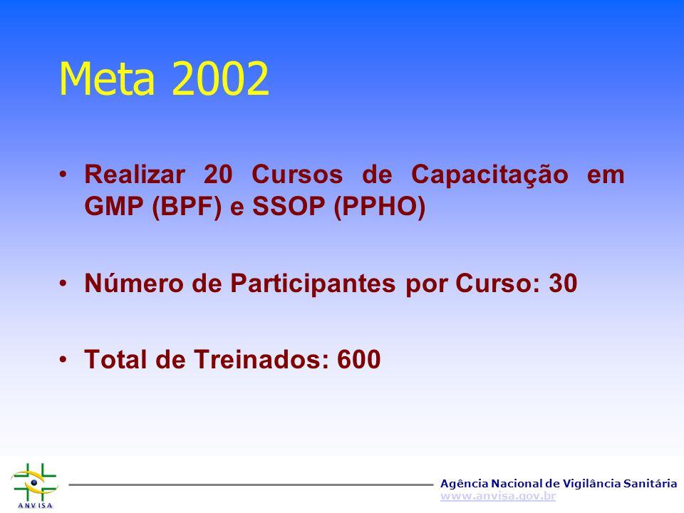 Meta 2002 Realizar 20 Cursos de Capacitação em GMP (BPF) e SSOP (PPHO)