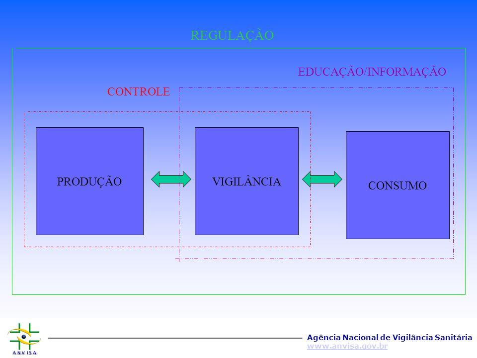 REGULAÇÃO EDUCAÇÃO/INFORMAÇÃO CONTROLE PRODUÇÃO VIGILÂNCIA CONSUMO