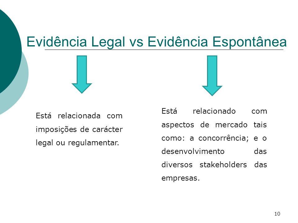 Evidência Legal vs Evidência Espontânea