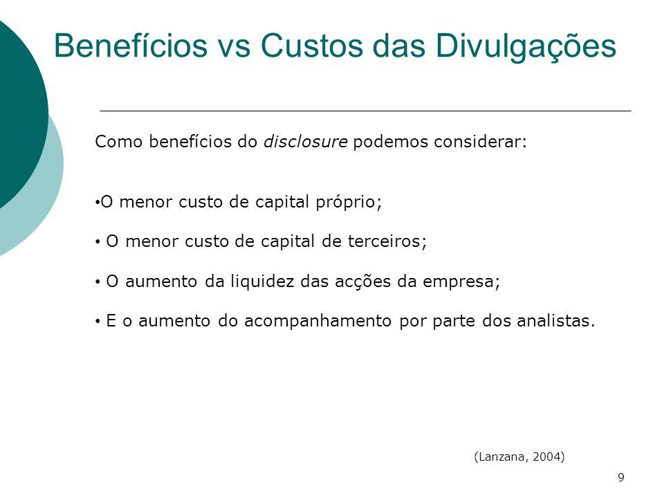 Benefícios vs Custos das Divulgações