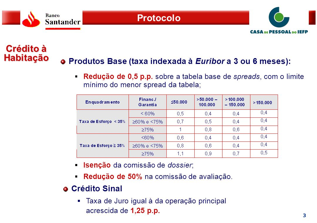 Crédito à Habitação Produtos Base (taxa indexada à Euribor a 3 ou 6 meses):