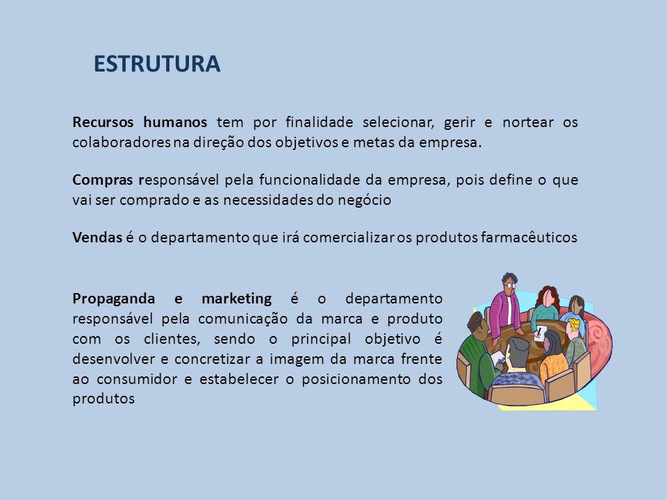 ESTRUTURA Recursos humanos tem por finalidade selecionar, gerir e nortear os colaboradores na direção dos objetivos e metas da empresa.