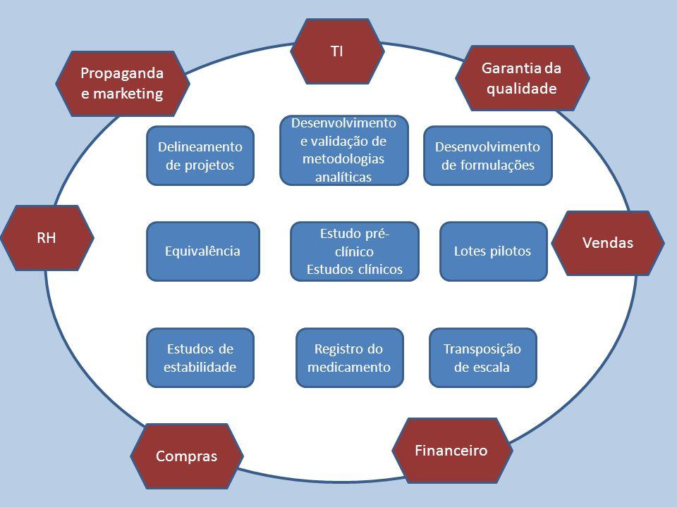 Propaganda e marketing TI Garantia da qualidade