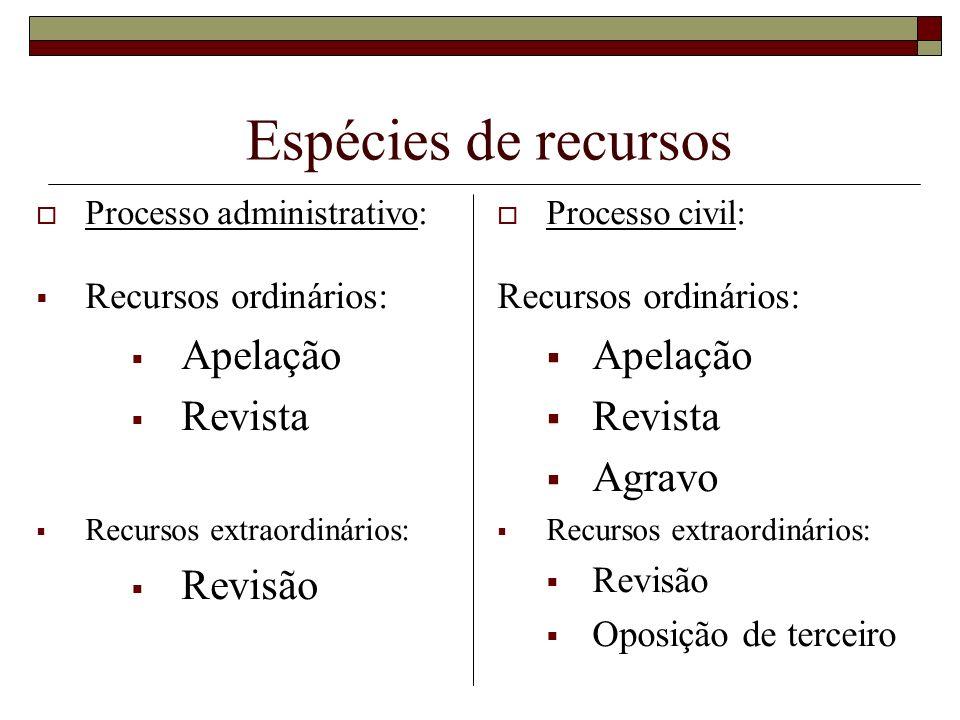 Espécies de recursos Apelação Revista Revisão Apelação Revista Agravo