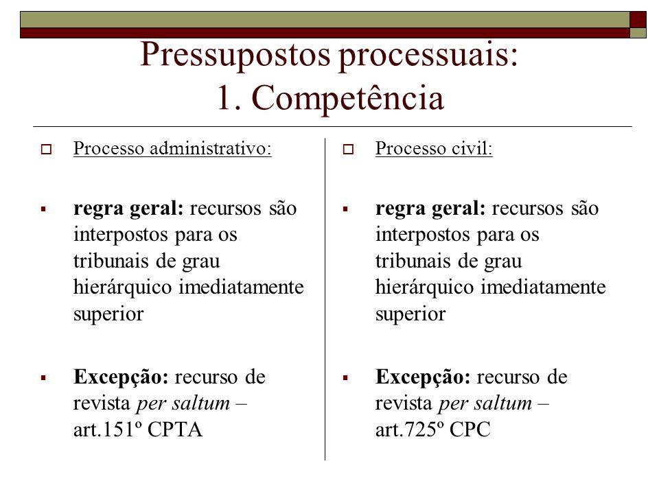 Pressupostos processuais: 1. Competência