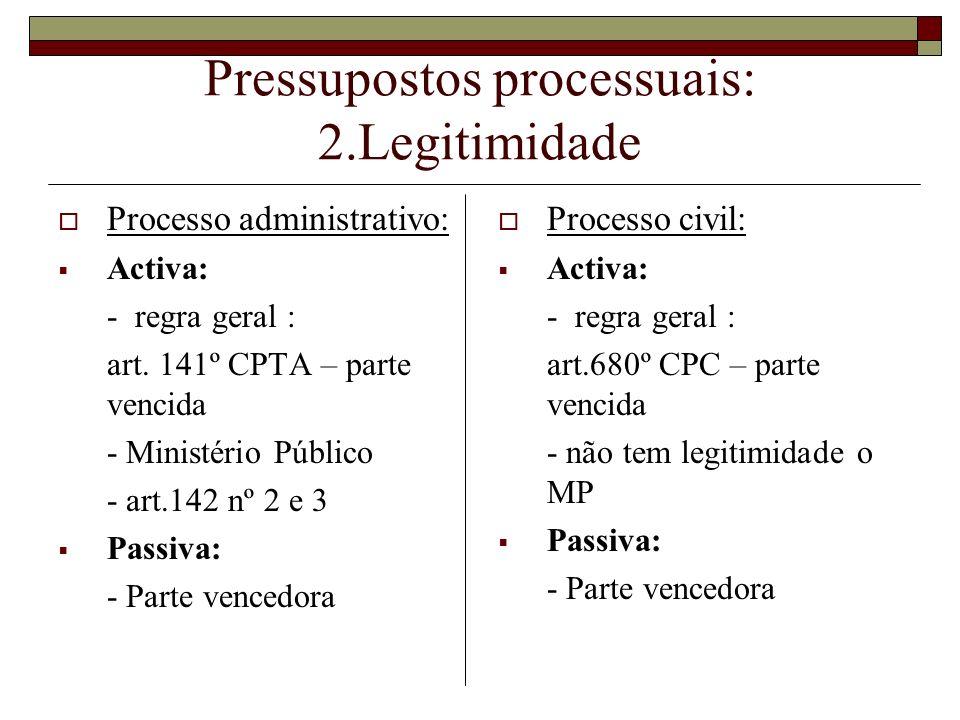 Pressupostos processuais: 2.Legitimidade