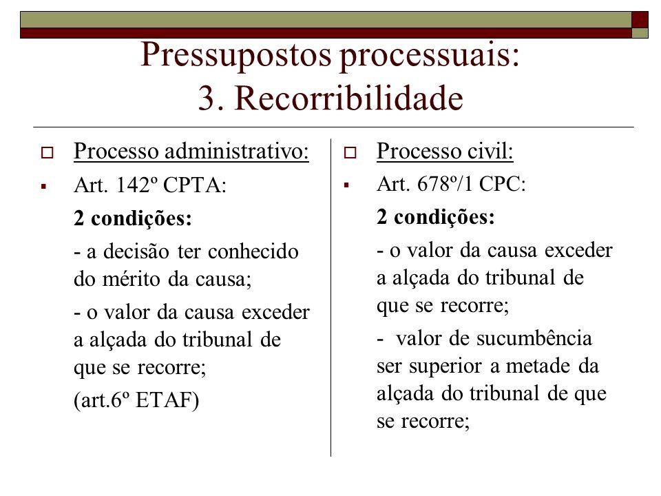 Pressupostos processuais: 3. Recorribilidade