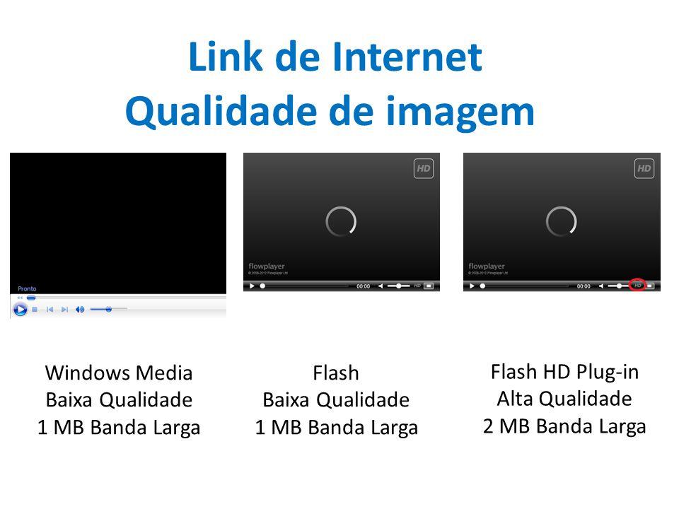 Link de Internet Qualidade de imagem